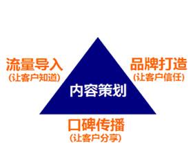 【太原seo技术】SEO诊断与SEO搜索引擎营销有什么区别